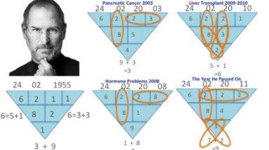 What is Numerology  | Name Numerology | Numerology Birth Date | Free Profiling