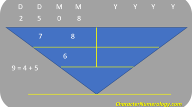 birthdate numerology personality for august 7