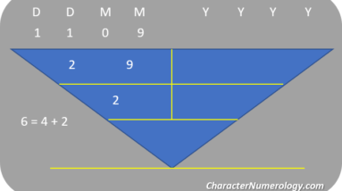 birthdate numerology personality for september 2