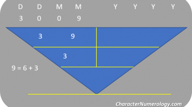 birthdate numerology personality for september 3